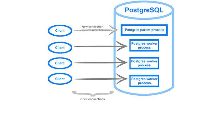 соединения в PostgreSQL