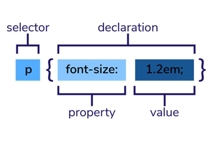 Что такое CSS Selectors