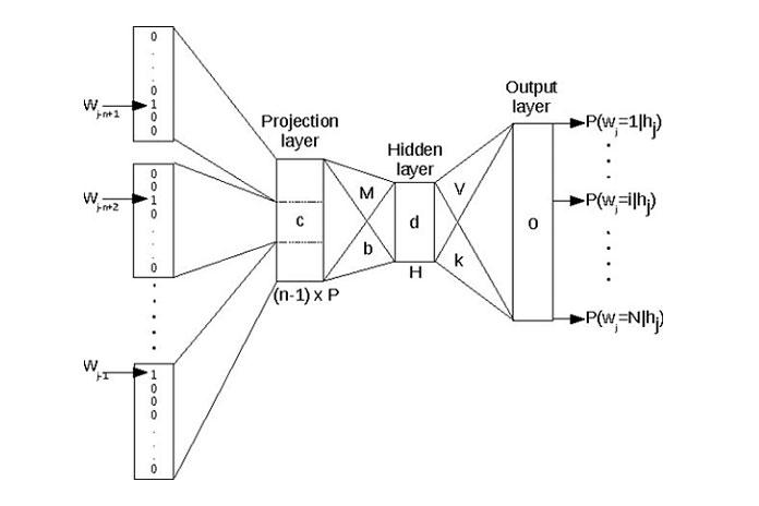 Это позволяет моделям нейронного языка обобщать невидимые данные намного лучше