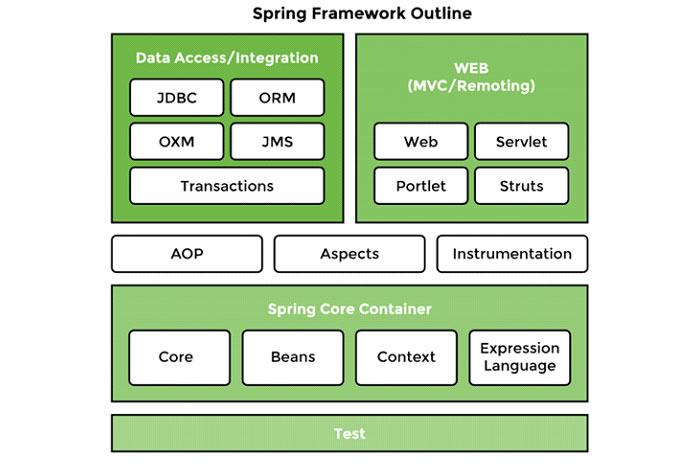 Модули базовой архитектуры Spring Project показаны ниже