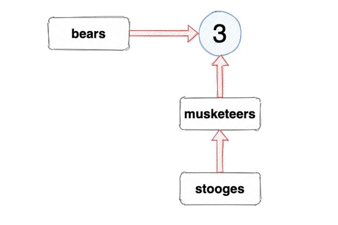 Похоже, что переменная stooges ссылается на переменную musketeers, как показано на диаграмме ниже