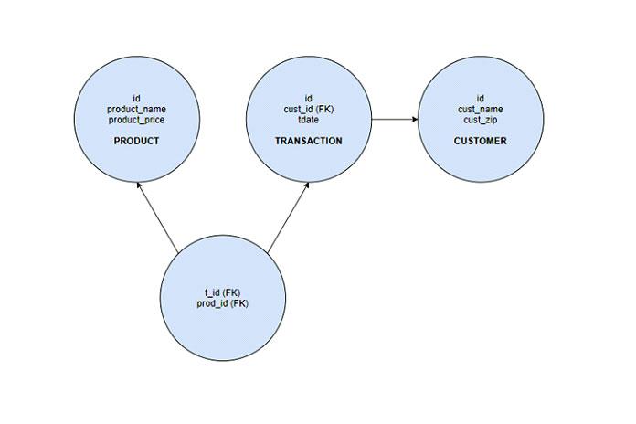Схема ниже представляет собой очень простую модельER