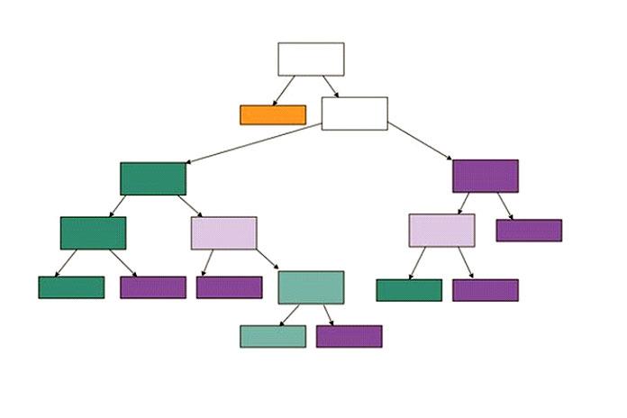 Создание визуализаций для деревьев решений