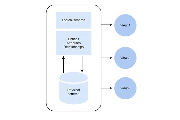 Существует два основных типа схемы базы данных, которые определяют разные части схемы