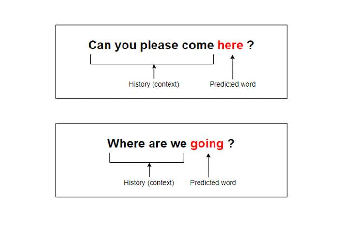 Языковые модели работают, определяя вероятности слов ванализируемом фрагменте текстовых данных