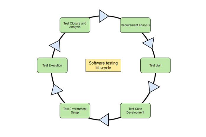 Жизненный цикл тестирования программного обеспечения