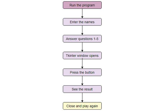 Давайте разработаем туже игру, используя Python 3иTkinter