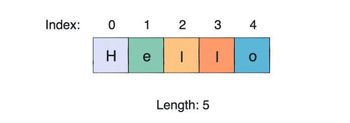Длина может быть найдена спомощью lenоператора вPython