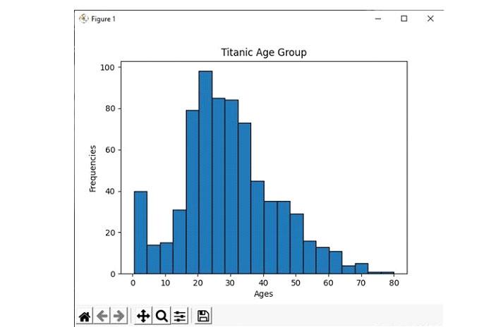 Файл titanic.csv содержит набор данных отитанических пассажирах