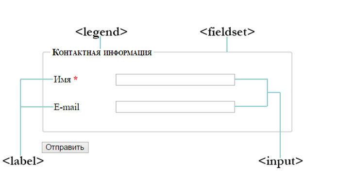 Как создать HTML-форму, которая принимает имя пользователя
