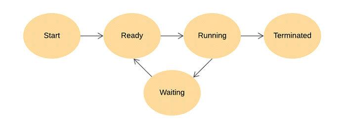 Каждый процесс проходит через 5шагов