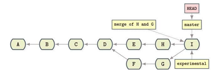 Наприведенной выше диаграмме Iэто фиксация