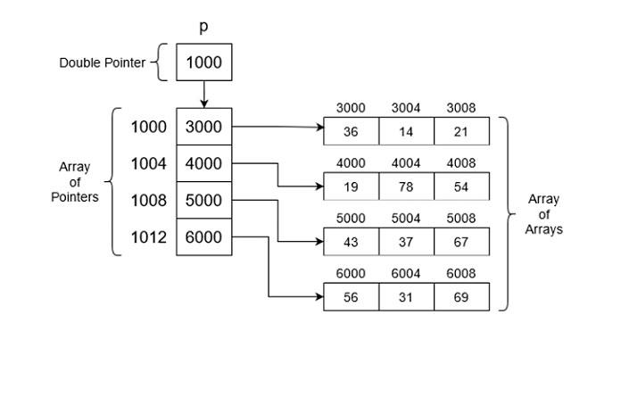 Одномерный массив указателей указывает наблок памяти (указан размер)