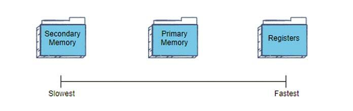 Относительная скорость каждого типа памяти