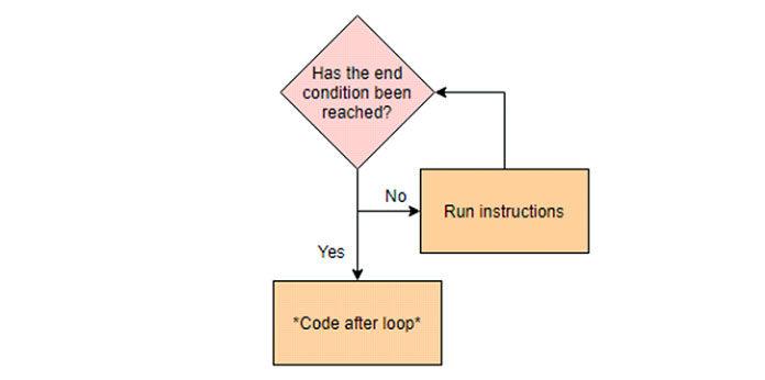 Подостижении условия завершения цикл завершается ипереходит ккоду под циклом