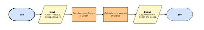 Пример блок-схемы для программы поокружности