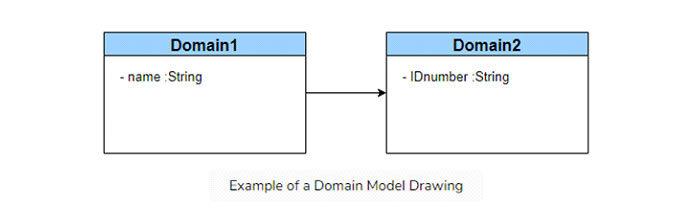Пример чертежа модели предметной области