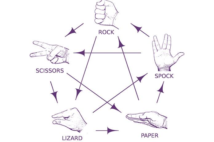Прохождение игры камень-ножницы-бумага