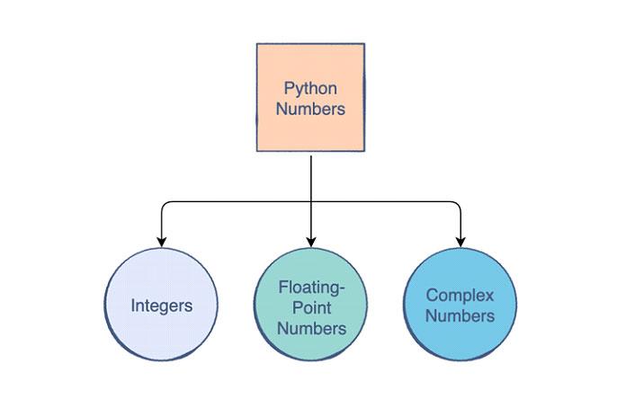 Python особенно подходит для работы счислами