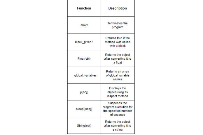 Ruby имеет множество встроенных функций