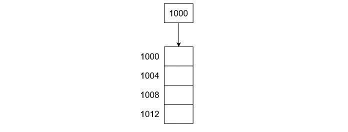 Создайте одномерныймассив указателей