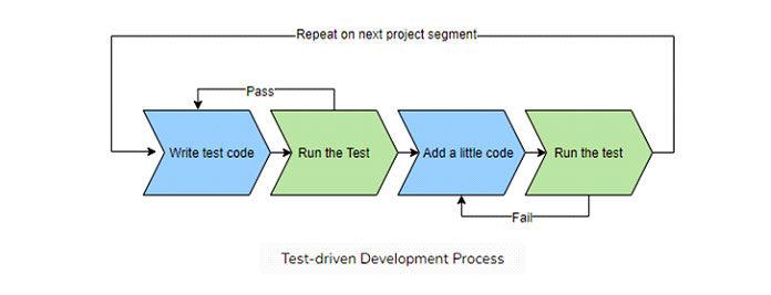 Тестируемый процесс разработки