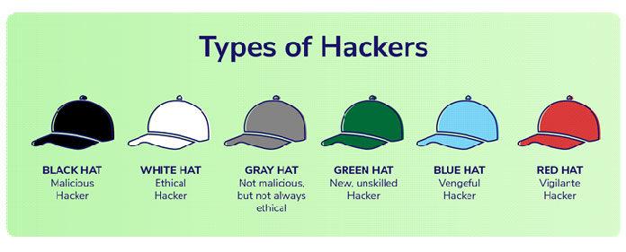 Типы хакеров итерминология