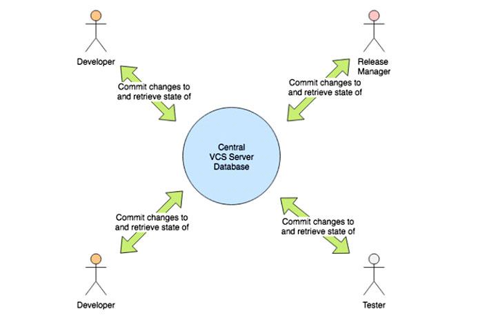 ВCVS было два состояния данных