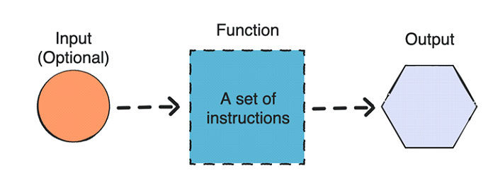 ВPython есть встроенные функции ипользовательские функции