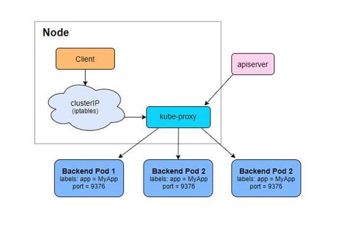 Вдополнение кэтому kube-proxyтакже создает виртуальный IP-адрес