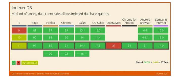 Вэтой статье упоминаются следующие термины базы данных иIndexedDB
