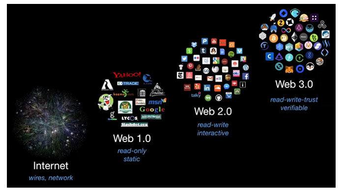 Войдите вWeb3.0 (онже Web3)