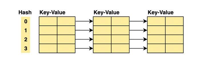Все элементы содним итемже хеш-ключом будут храниться вмассиве поэтому индексу