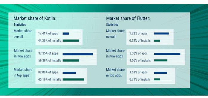 Когда дело доходит доанализа доли рынка, чаще сравнивают Flutter сKotlin