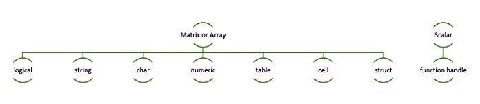 MATLAB предоставляет в общей сложности 16 основных типов данных
