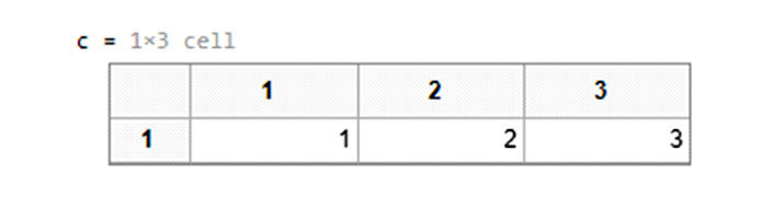 Массив ячеек— это тип данных MATLAB