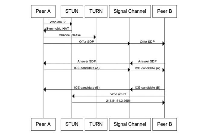 Ниже приведено графическое изображение всего процесса сигнализации