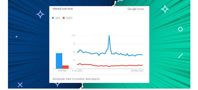 Запоследний год пользователи Google были больше заинтересованы
