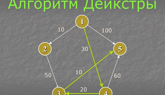 Алгоритм Дейкстры (Dijkstra's Algorithm)
