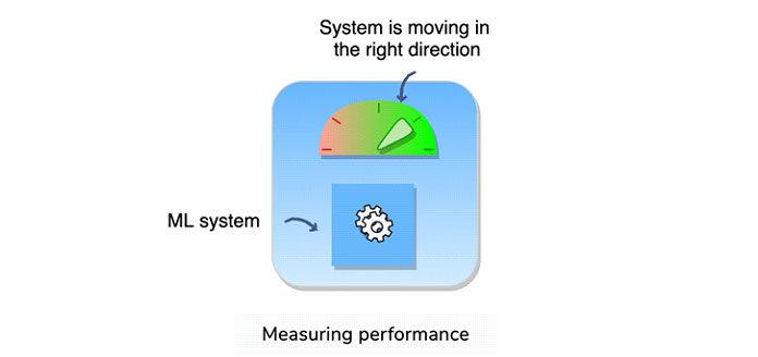 Anвпритык метрические оценивает производительность системы после того