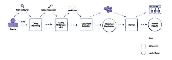Архитектурные компоненты для системы машинного обучения поисковой системы