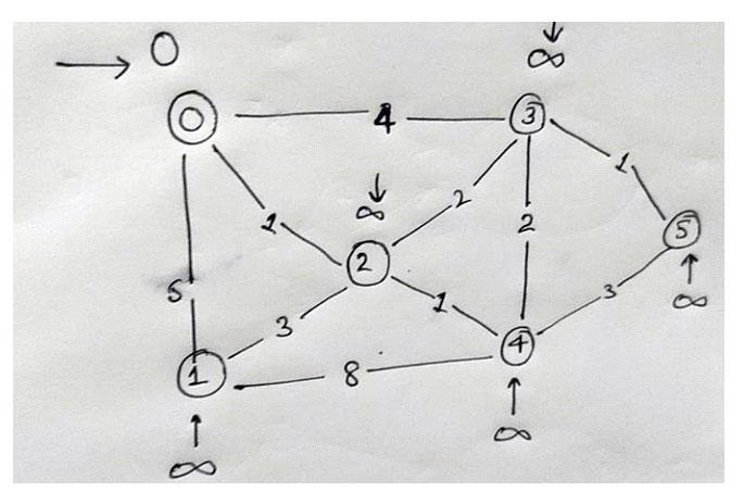 Для этого мыдолжны сначала инициализировать исходный узел как0