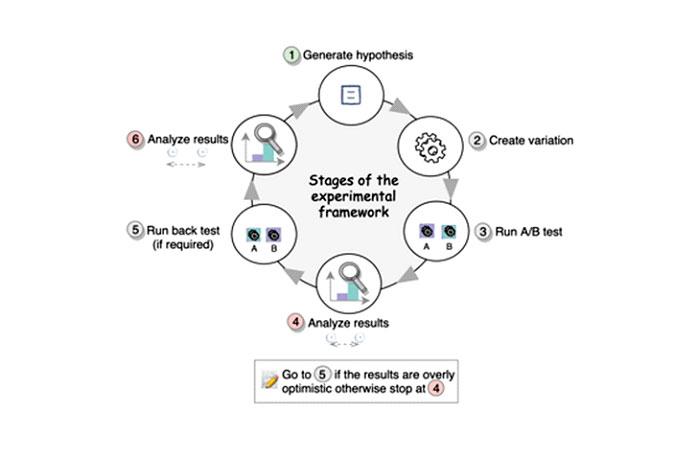 Этапы экспериментальной основы