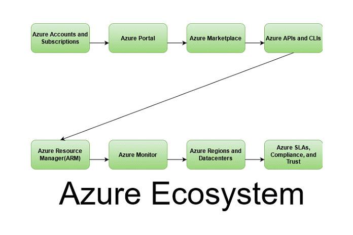 Это общая экосистема Azure
