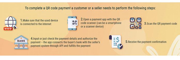 Как работает оплата спомощью QR-кода