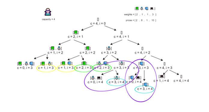 Как видно извизуализации, мыможем мемоизировать наоснове кортежа емкости ииндекса