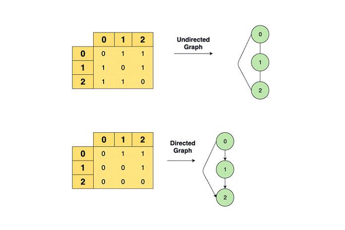 Матрица смежности— это двумерная матрица, вкоторой каждая ячейка может содержать 0или 1