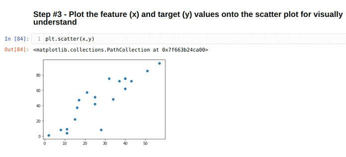 Мыпросто собираемся нанести объект (x) ицель (y) награфик, как показано ниже