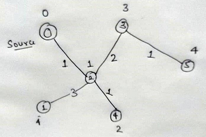 Мы удаляем следующую пару 1, 4 из словаря, чтобы выбрать current_source_node