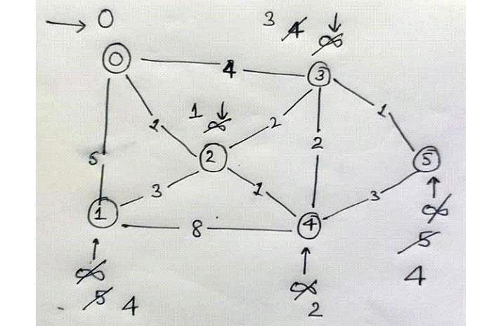 Мы удаляем следующую пару 3, 3 из словаря, чтобы выбрать current_source_node